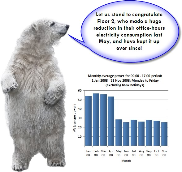 Polar bears endangered graph - photo#15