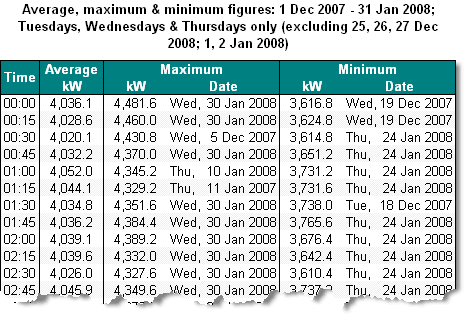 The first few rows of a table of average, maximum, and minimum data