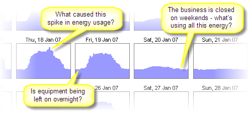 Chart created using Energy Lens and interval data from an office