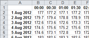 Raw half-hourly data opened in Excel