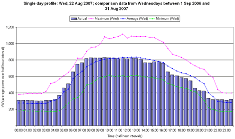 Energy Consumption Charts from Energy Monitoring Software