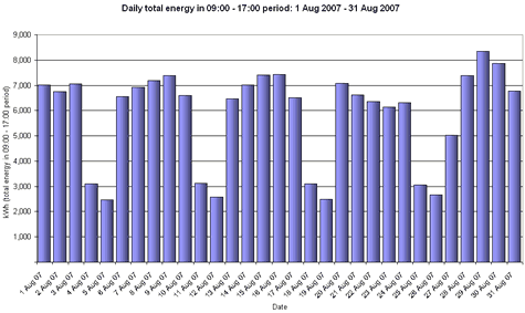 A chart of daily total kWh between selected times